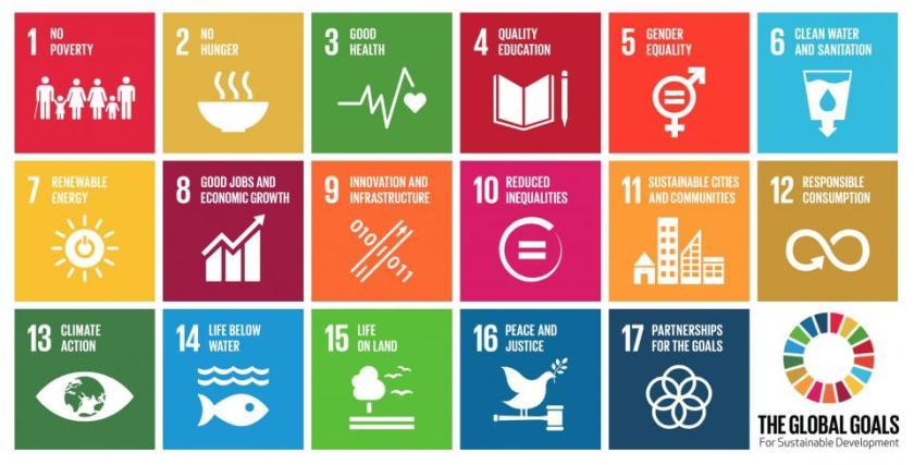 UN SDGs from 2015